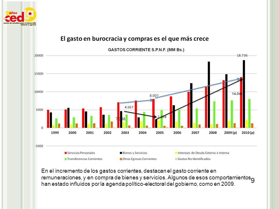 En el incremento de los gastos corrientes, destacan el gasto corriente en remuneraciones, y en compra de bienes y servicios. Algunos de esos comportam