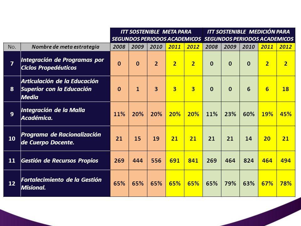 Ejecución presupuestal 2012