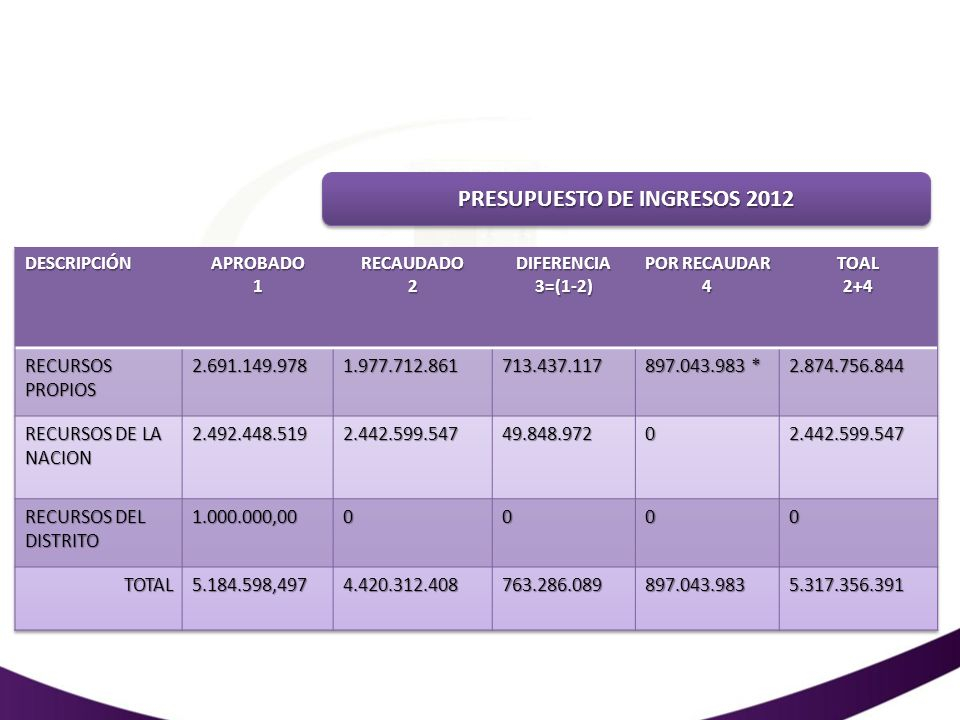 PRESUPUESTO DE INGRESOS 2012: POR RECAUDAR 4 CONVENIOVALOR SED - COLMAYOR659,108.583 INFOTEP CIENAGA29,750.000 INFOTEC SAN ANDRES29,500.000 MEN – (UNIVERSIDAD TECNOLOGICA DE PEREIRA)34,385.400 MEN – PERMANENCIA28,800.000 CONVENIO CERES – MARIA LA BAJA119,500.000 *TOTAL897,043.983
