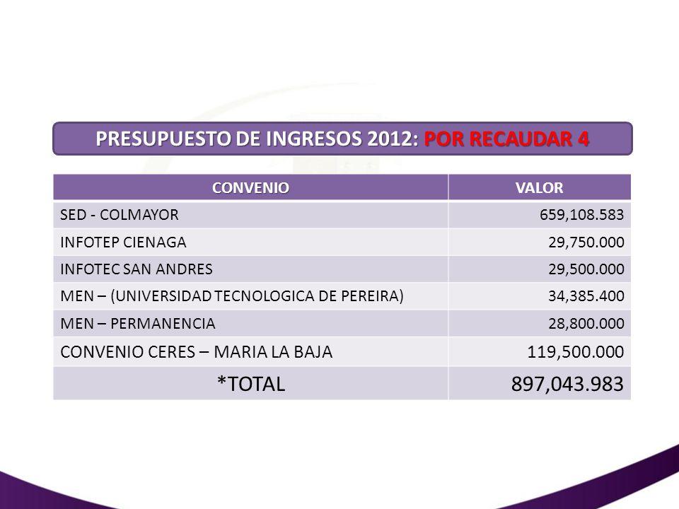 ANTEPROYECTO DE PRESUPUESTO Y PRESUPUESTO 2012