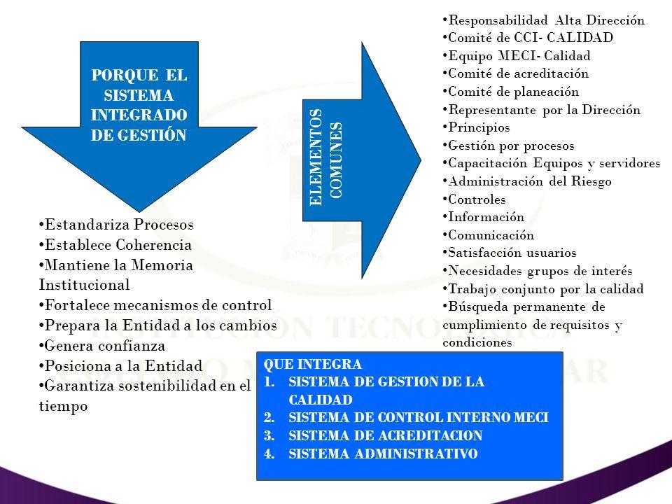 SISTEMA INTEGRADO DE GESTION - SIGMAYOR SISTEMA DE CONTROL INTERNO - MECI enfoque sistémico que controla la gestión administrativa publica de Calidad.