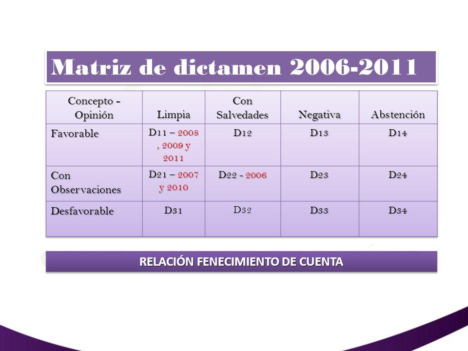 2010 CUENTA FENECIDA EL CUMPLIMIENTO DEL PLAN DE MEJORAMIENTO SUSCRITO ENTRE LA CONTRALORÍA DISTRITAL Y LA INSTITUCION A 31 DE DICIEMBRE DEL 2012 FUE DEL 95%, YA QUE LAS ACCIONES CORRECTIVAS QUE SE ORIGINARON DE LAS OBSERVACIONES DETECTADAS FUERON IMPLANTADAS DE ACUERDO AL CRONOGRAMA ESTABLECIDO, POR TANTO SE DAN POR CUMPLIDAS Y CERRADAS.