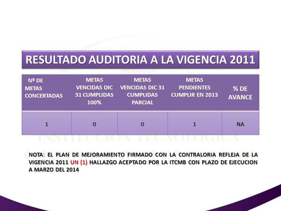 Resultados asociados a cobertura 2012