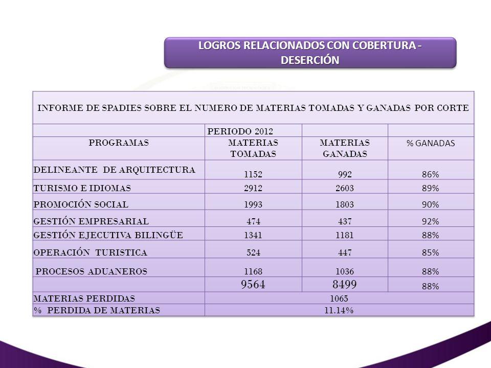 LOGROS RELACIONADOS CON COBERTURA - DESERCIÓN
