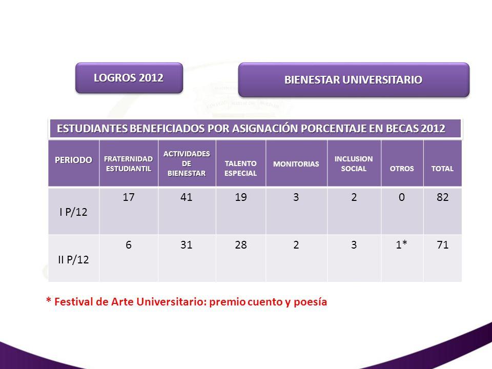 LOGROS 2012 BIENESTAR UNIVERSITARIO ESTUDIANTES BENEFICIADOS POR ASIGNACIÓN PORCENTAJE EN BECAS 2012 PERIODO FRATERNIDAD ESTUDIANTIL ACTIVIDADES DE BI