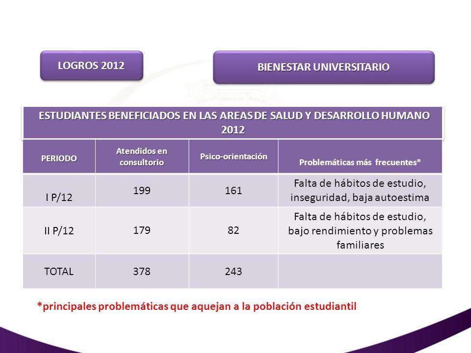 LOGROS 2012 BIENESTAR UNIVERSITARIO ESTUDIANTES BENEFICIADOS EN LAS AREAS DE SALUD Y DESARROLLO HUMANO 2012 PERIODO Atendidos en consultorio Psico-ori