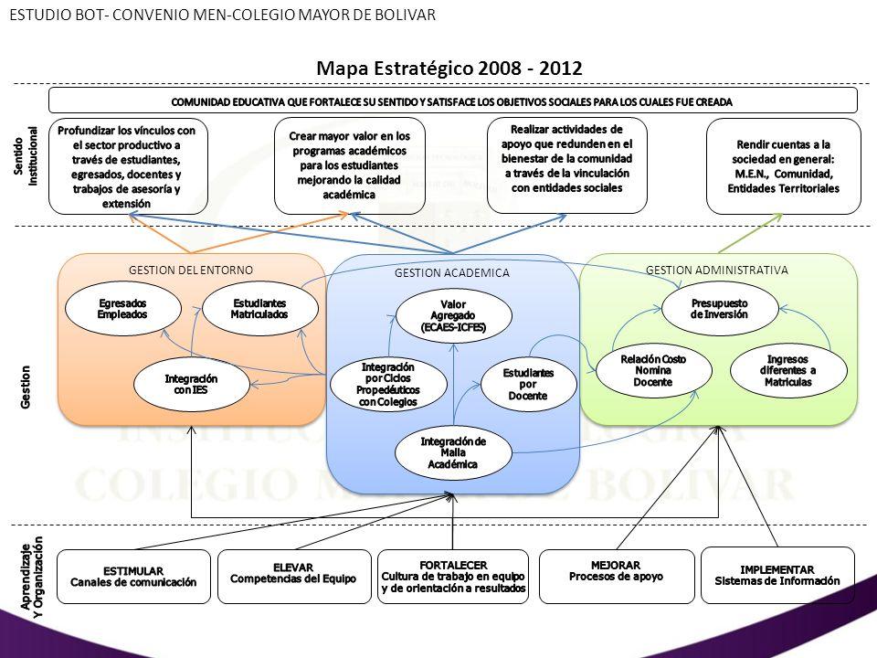 GESTION DEL ENTORNO GESTION ADMINISTRATIVA GESTION ACADEMICA ESTUDIO BOT- CONVENIO MEN-COLEGIO MAYOR DE BOLIVAR Mapa Estratégico 2008 - 2012