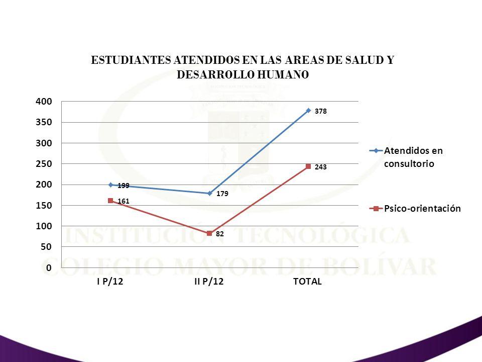 ACCIONES QUE FAVORECIERON LA PERMANENCIA PROGRAMA RECUPERACION ACADEMICA AÑO 2012 PROGRAMAS PROGRAMAS PERIODO PERIODO # ESTUDIANTES REPORTADOS CON MATRICULA CONDICIONAL # DE ESTUDIANTES QUE CUMPLIERON CON TODAS LAS ACCIONES # DE ESTUDIANTES QUE MEJORARON PROMEDIO ACADEMICO I PER.2012II PER.2012I PER.2012II PER.2012I PER.2012II PER.2012 DELINEANTE8 10424 GESTION BILINGÜE 752221 GESTION EMPRESARIAL240201 PROMOCION SOCIAL893425 TURISMO27175383 TOTAL545214101617 LOGROS 2012 BIENESTAR UNIVERSITARIO