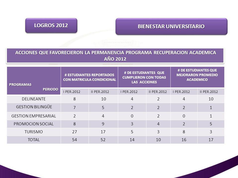 ACCIONES QUE FAVORECIERON LA PERMANENCIA PROGRAMA RECUPERACION ACADEMICA AÑO 2012 PROGRAMAS PROGRAMAS PERIODO PERIODO # ESTUDIANTES REPORTADOS CON MAT