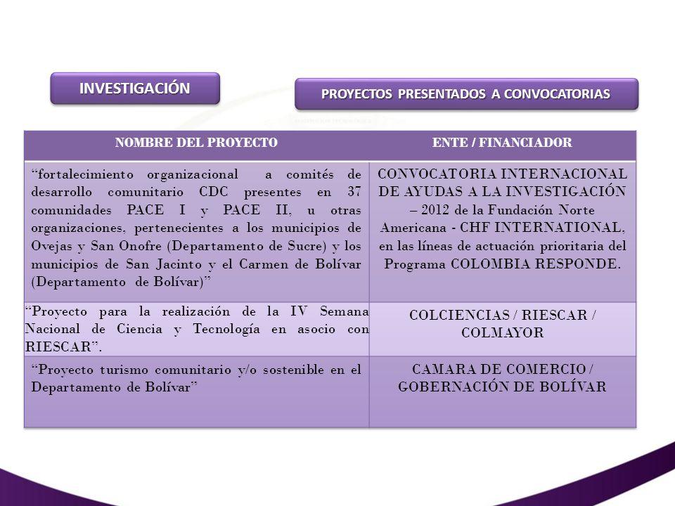 INVESTIGACIÓNINVESTIGACIÓN INDEXACIÓN / PUBLICACIÓN DE ARTÍCULOS Con la edición de la Revista Méthodos No.