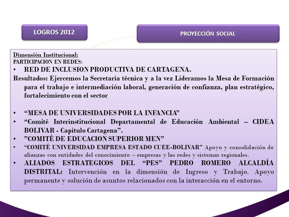 PROYECCIÓN SOCIAL ACTIVIDADES MAS RELEVANTES Tres(3) Participaciones en Supérate Cartagena Ararca y Santana, Manzanillo y Olaya Herrera.
