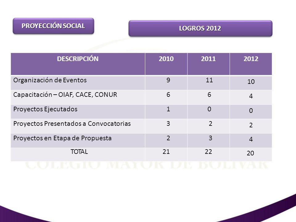 PROYECCIÓN SOCIAL LOGROS 2012 Eventos, Capacitaciones y Proyectos 2010 - 2012