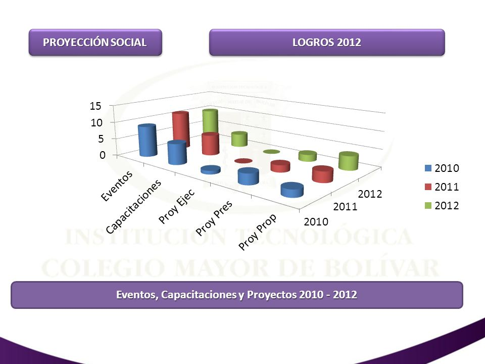 LOGROS 2012 EXTENSIÓNEXTENSIÓN INTERMEDIACIÓN LABORAL DESCRIPCIÓN2009201020112012 EMPRESAS ATENDIDAS10535 39 59 EGRESADOS VINCULADOS47 18 2265 % DE EFECTIVIDAD 45% 61% USUARIOS DE EXTENSIÓN DESCRIPCIÓN2009201020112012 POR CURSOS602453 472450 POR CONVENIOS578592 540520 *VARIOS17041511 16151600 TOTAL USUARIOS28842556 26272570 Alquiler de Salones