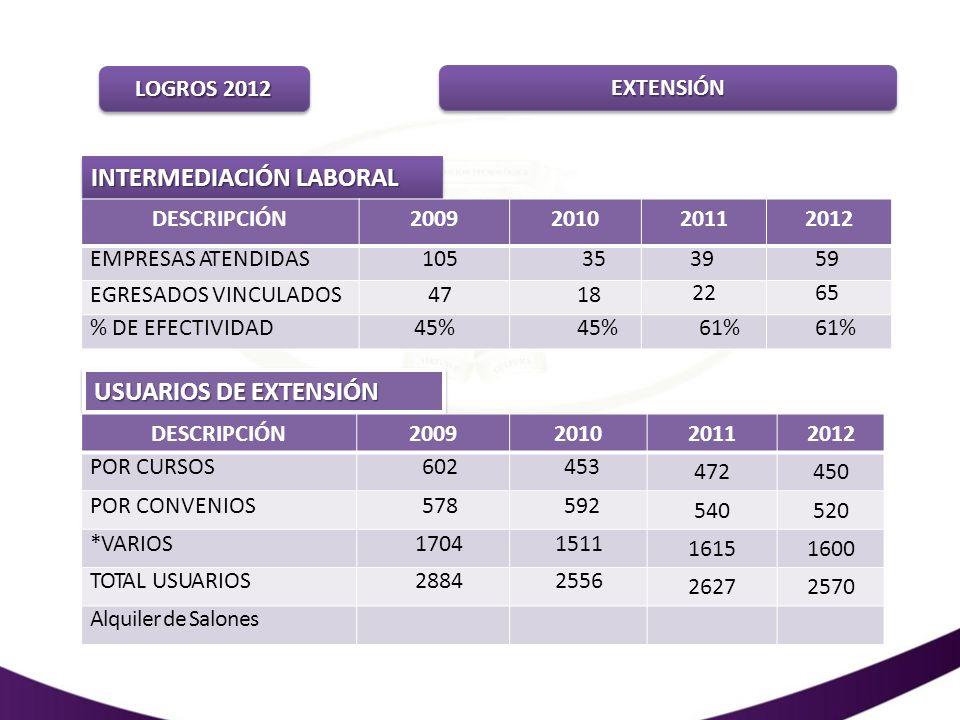 LOGROS 2012 EXTENSIÓNEXTENSIÓN INTERMEDIACIÓN LABORAL DESCRIPCIÓN2009201020112012 EMPRESAS ATENDIDAS10535 39 59 EGRESADOS VINCULADOS47 18 2265 % DE EF