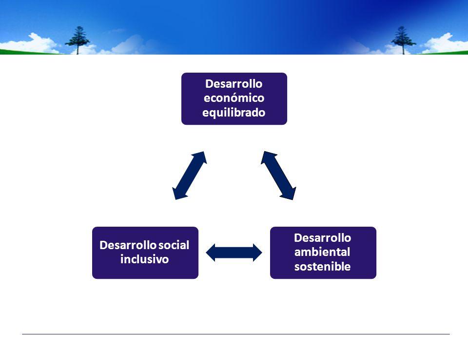 Desarrollo económico equilibrado Desarrollo ambiental sostenible Desarrollo social inclusivo