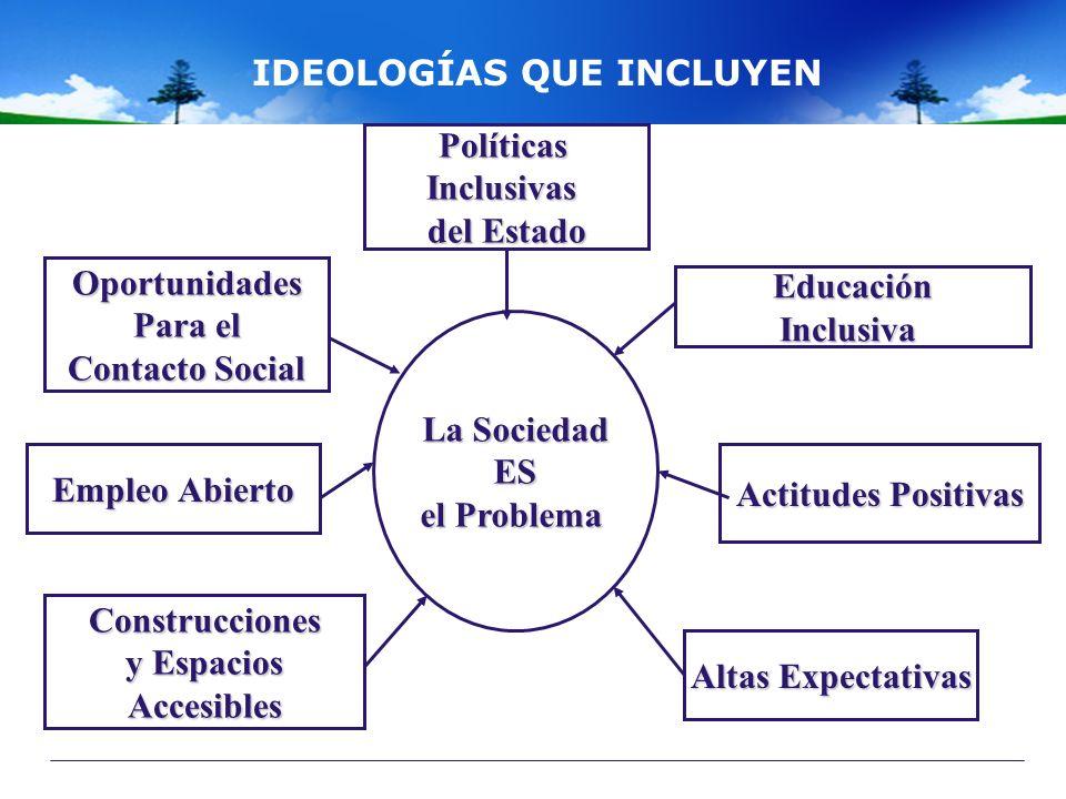 IDEOLOGÍAS QUE INCLUYEN La Sociedad ES el Problema Altas Expectativas Actitudes Positivas EducaciónInclusiva PolíticasInclusivas del Estado Oportunida