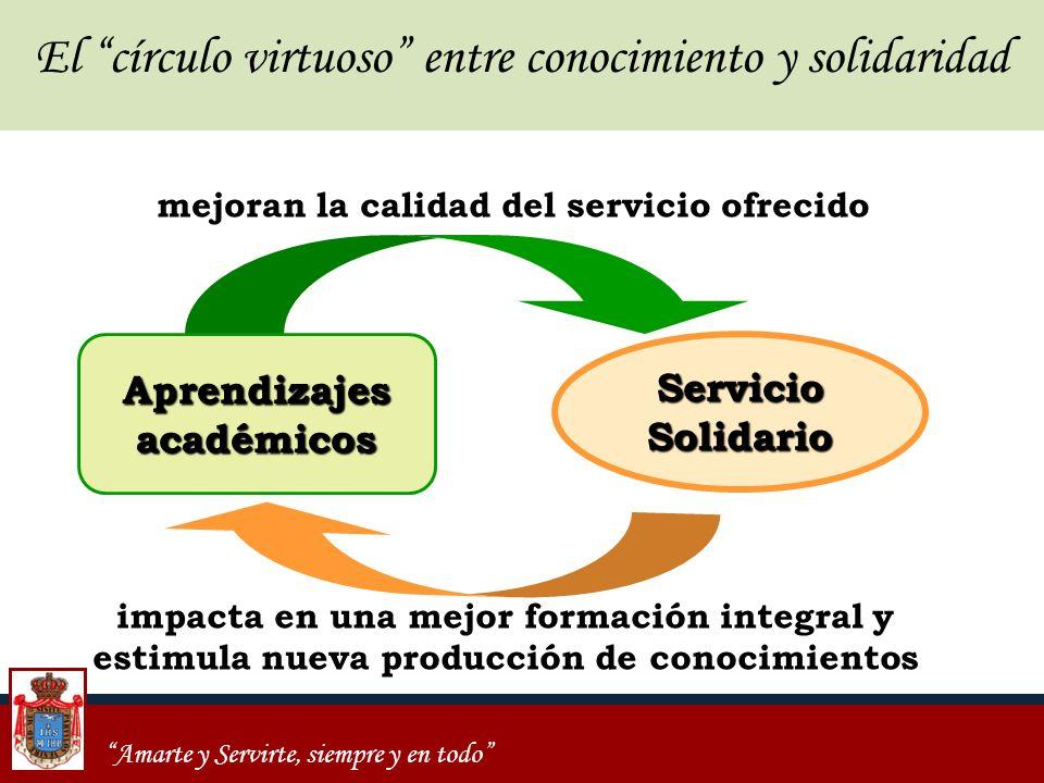 Amarte y Servirte, siempre y en todo mejoran la calidad del servicio ofrecido impacta en una mejor formación integral y estimula nueva producción de c