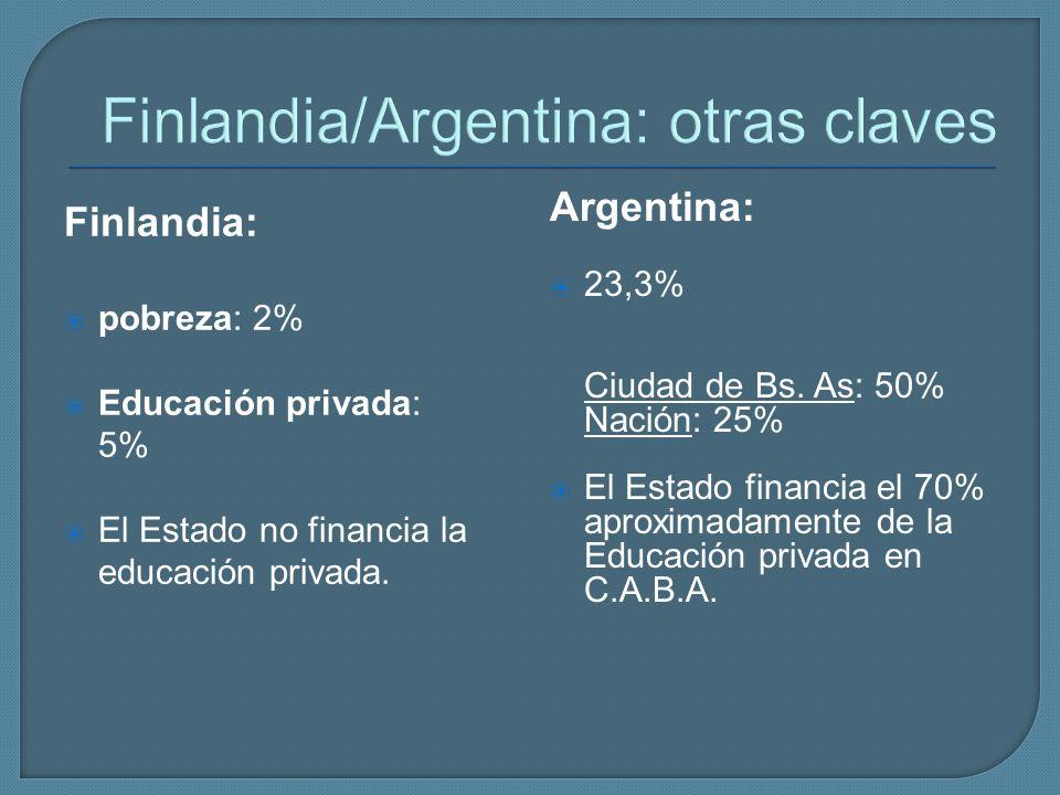Finlandia/Argentina: otras claves Finlandia: pobreza: 2% Educación privada: 5% El Estado no financia la educación privada. Argentina: 23,3% Ciudad de