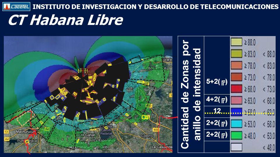 INSTITUTO DE INVESTIGACION Y DESARROLLO DE TELECOMUNICACIONES CT Habana Libre Cantidad de Zonas por anillo de intensidad 5+2() 4+2() 12 2+2()