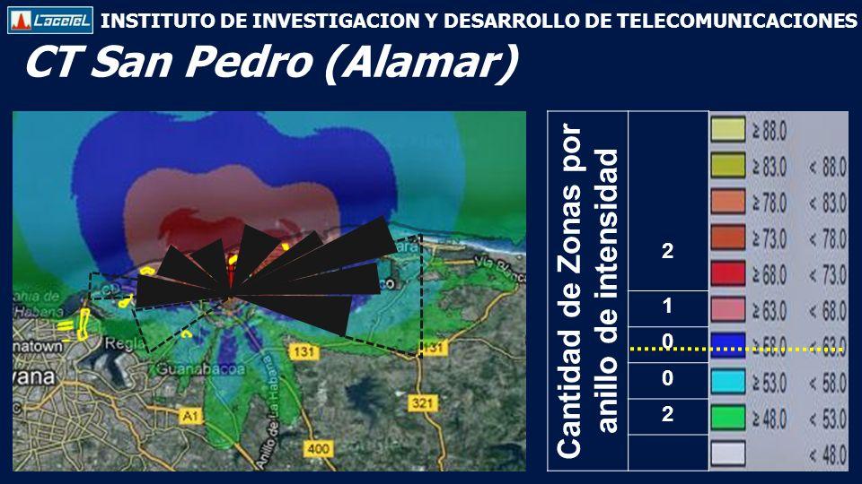 INSTITUTO DE INVESTIGACION Y DESARROLLO DE TELECOMUNICACIONES CT San Pedro (Alamar) Cantidad de Zonas por anillo de intensidad 2 1 0 0 2