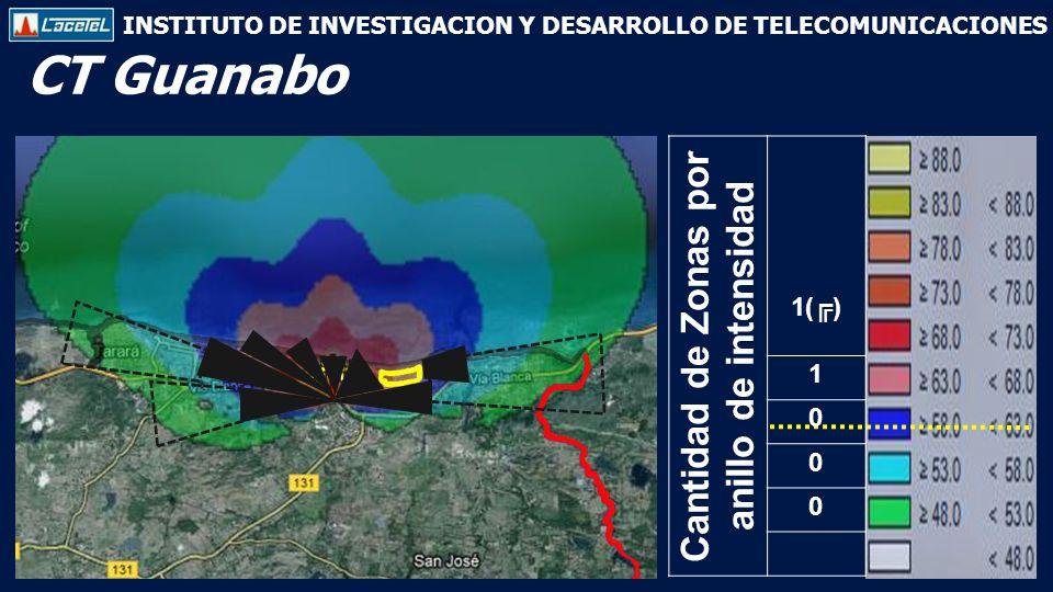 INSTITUTO DE INVESTIGACION Y DESARROLLO DE TELECOMUNICACIONES CT Guanabo Cantidad de Zonas por anillo de intensidad 1() 1 0 0 0