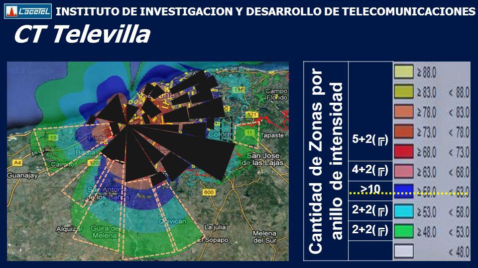 INSTITUTO DE INVESTIGACION Y DESARROLLO DE TELECOMUNICACIONES CT Televilla Cantidad de Zonas por anillo de intensidad 5+2() 4+2() >10 2+2()