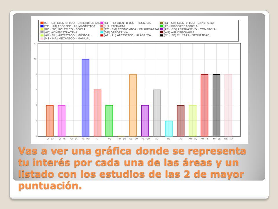 Vas a ver una gráfica donde se representa tu interés por cada una de las áreas y un listado con los estudios de las 2 de mayor puntuación.