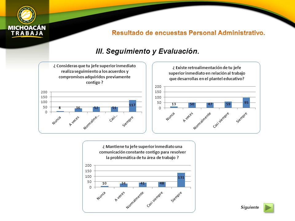 El contexto general que presenta la información de las encuestas aplicadas al personal administrativo en cuanto a la Planeación y Puntualidad en el Servicio se refiere, denotan una mínima identidad promedio con los conceptos evaluados.