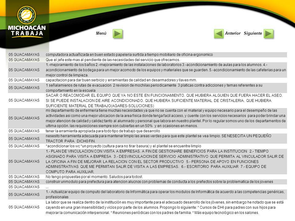 03 TANCITARO Actualizacion del equipo de computo Mejorar el servicio de sanitarios Actualizar equipo en el taller de alimentos.