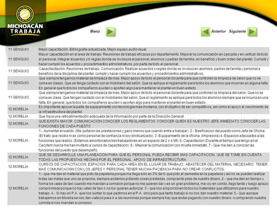 10 PANINDICUARO Que se mejora la disciplina Respetar los reglamentos Equipo de seguridad para el laboratorio Puntualidad Más equipo y material de laboratorio de usos múltiples 10 PANINDICUAROcursos de biblioteconomia computadoras con internet mas material bibliografico mobiliario instalasiones (biblioteca) mas amplia 10 PANINDICUAROactualizacion en el manejo de equipos de computos cursos para personal administrativo cursos interpersonal cursos de relaciones umanas 10 PANINDICUAROcapacitacion cursos de actualizacion cursos de psicologia del adolecente relaciones humanas relaciones interpersonales 10 PANINDICUARO Propuestas: 1.- Cursos de Capacitación Administrativas 2.-Cursos de Excel Avanzado 3.- Cursos de Relaciones Humanas 4.- Evaluaciónes del personal minimo 1 vez al semestre 5.- Curso de interacción en el trabajo 10 PANINDICUARO - Evaluar periodicamente a lo jefes: coordinadores, subdirector y director.