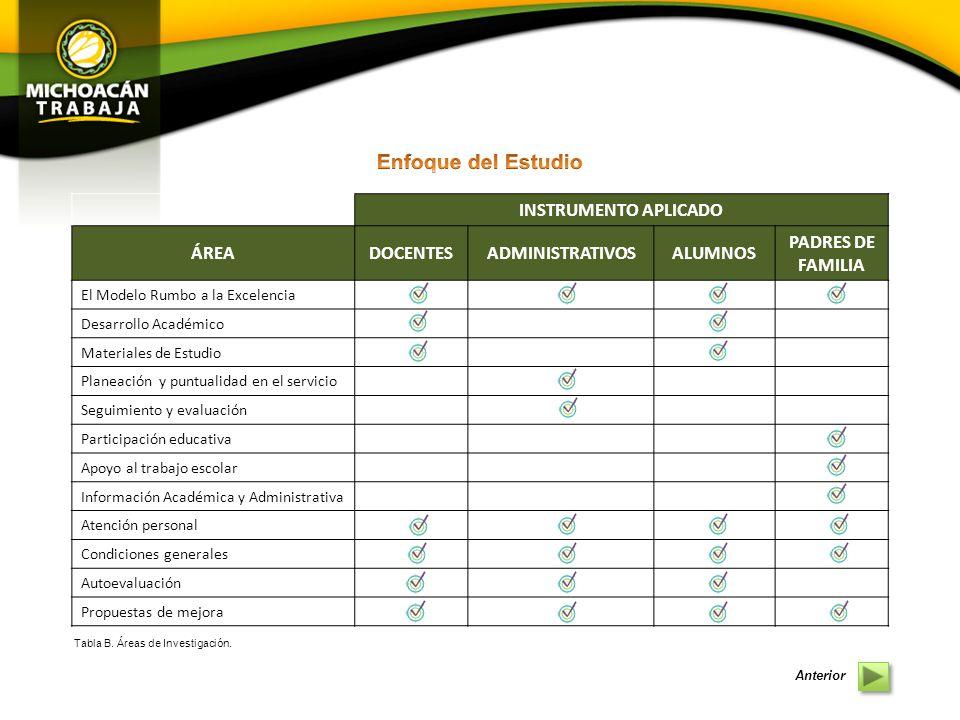 El contexto general que presenta la información de las encuestas aplicadas al personal administrativo en cuanto al Nivel de Satisfacción Institucional se refiere, denotan una baja identidad promedio con los conceptos evaluados.