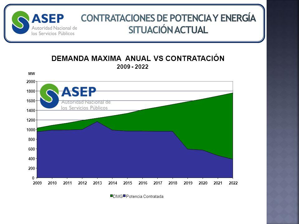 DEMANDA MAXIMA ANUAL VS CONTRATACIÓN 2009 - 2022 0 200 400 600 800 1000 1200 1400 1600 1800 2000 20092010201120122013201420152016201720182019202020212022 MW DMGPotencia Contratada