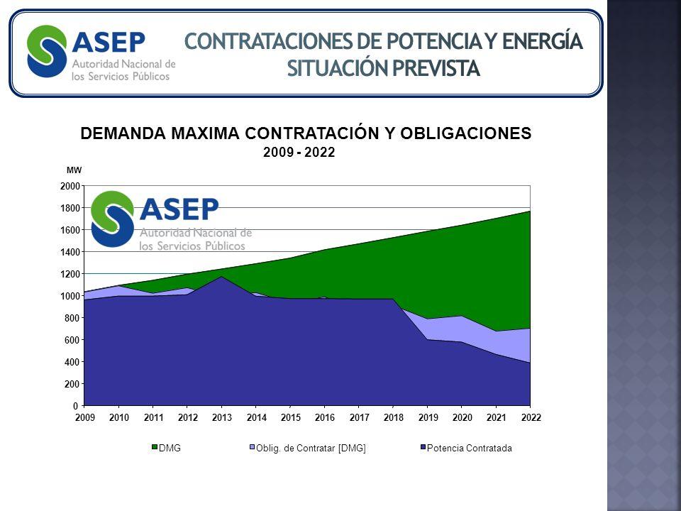 DEMANDA MAXIMA CONTRATACIÓN Y OBLIGACIONES 2009 - 2022 0 200 400 600 800 1000 1200 1400 1600 1800 2000 20092010201120122013201420152016201720182019202020212022 MW DMGOblig.