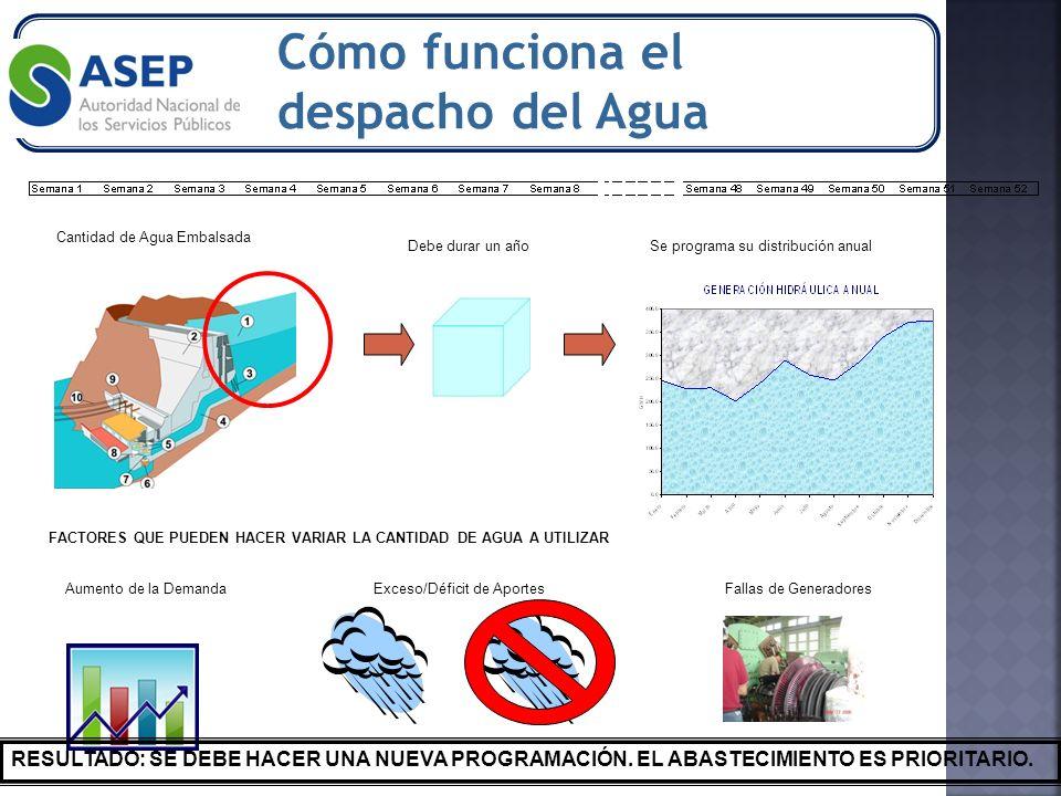 Cantidad de Agua Embalsada Debe durar un añoSe programa su distribución anual FACTORES QUE PUEDEN HACER VARIAR LA CANTIDAD DE AGUA A UTILIZAR Aumento de la DemandaExceso/Déficit de AportesFallas de Generadores RESULTADO: SE DEBE HACER UNA NUEVA PROGRAMACIÓN.