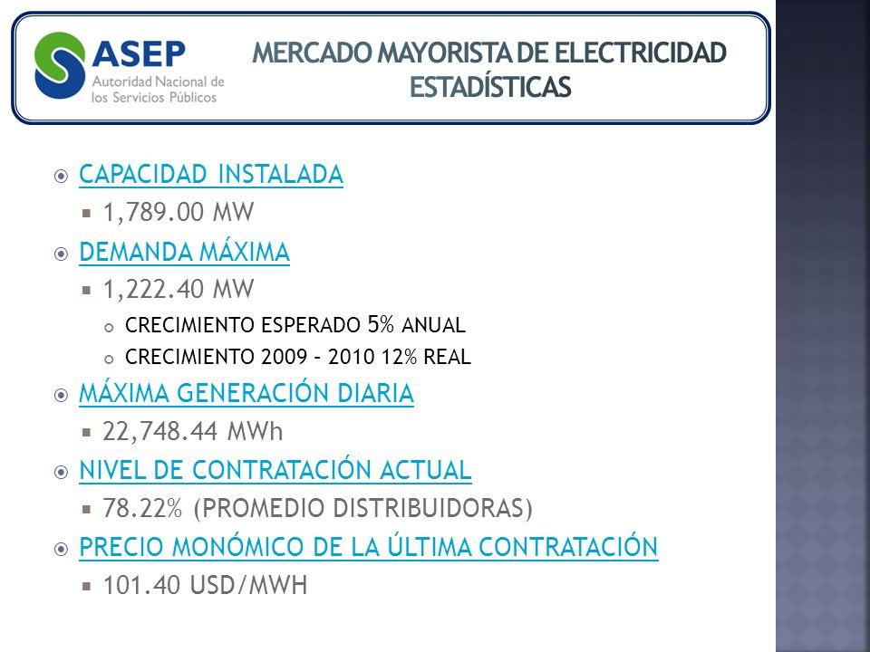 CAPACIDAD INSTALADA CAPACIDAD INSTALADA 1,789.00 MW DEMANDA MÁXIMA DEMANDA MÁXIMA 1,222.40 MW CRECIMIENTO ESPERADO 5% ANUAL CRECIMIENTO 2009 – 2010 12% REAL MÁXIMA GENERACIÓN DIARIA MÁXIMA GENERACIÓN DIARIA 22,748.44 MWh NIVEL DE CONTRATACIÓN ACTUAL NIVEL DE CONTRATACIÓN ACTUAL 78.22% (PROMEDIO DISTRIBUIDORAS) PRECIO MONÓMICO DE LA ÚLTIMA CONTRATACIÓN PRECIO MONÓMICO DE LA ÚLTIMA CONTRATACIÓN 101.40 USD/MWH