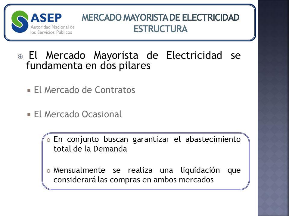 El Mercado Mayorista de Electricidad se fundamenta en dos pilares El Mercado de Contratos El Mercado Ocasional En conjunto buscan garantizar el abastecimiento total de la Demanda Mensualmente se realiza una liquidación que considerará las compras en ambos mercados