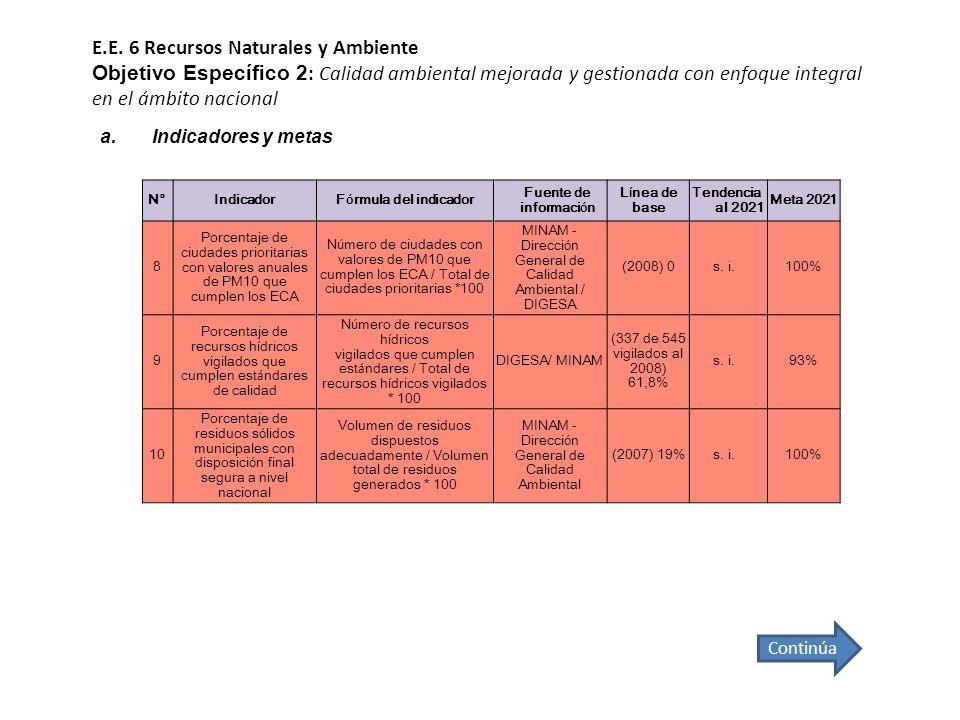 E.E. 6 Recursos Naturales y Ambiente Objetivo Específico 2 : Calidad ambiental mejorada y gestionada con enfoque integral en el ámbito nacional Contin