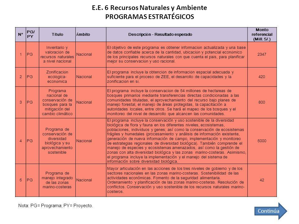 E.E. 6 Recursos Naturales y Ambiente PROGRAMAS ESTRATÉGICOS Continúa Nota: PG= Programa; PY= Proyecto. N° PG/ PY T í tulo Á mbitoDescripci ó n - Resul