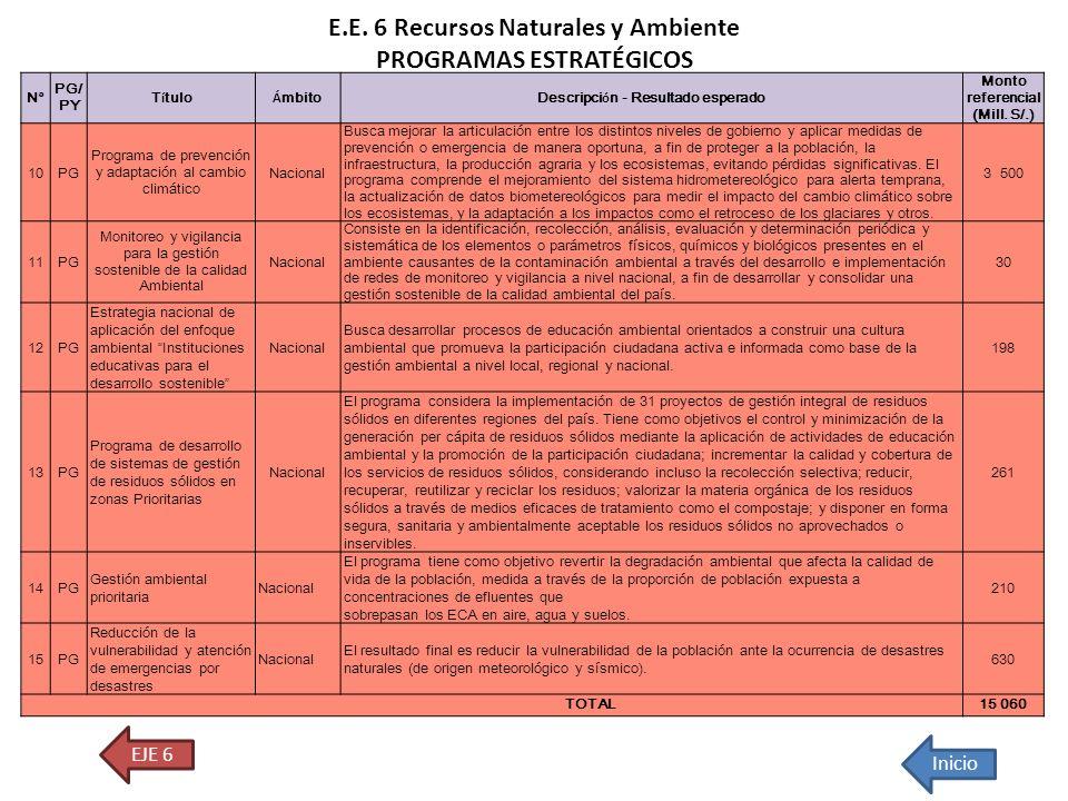 E.E. 6 Recursos Naturales y Ambiente PROGRAMAS ESTRATÉGICOS EJE 6 Inicio Nota: PG= Programa; PY= Proyecto. N° PG/ PY T í tulo Á mbitoDescripci ó n - R
