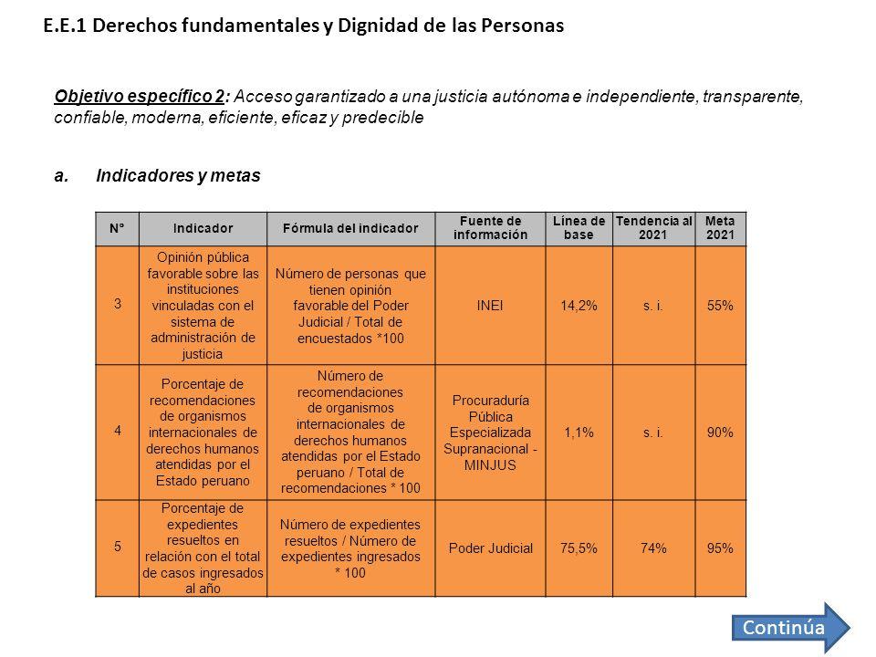 N°N°IndicadorFórmula del indicador Fuente de información Línea de base Tendencia al 2021 Meta 2021 3 Opinión pública favorable sobre las instituciones
