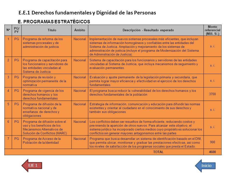 EJE 1 Inicio E.E.1 Derechos fundamentales y Dignidad de las Personas E. PROGRAMAS ESTRATÉGICOS N° PG/ PY TítuloÁmbitoDescripción - Resultado esperado