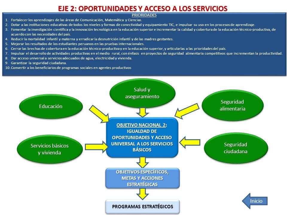 EJE 2: OPORTUNIDADES Y ACCESO A LOS SERVICIOS OBJETIVO NACIONAL 2: IGUALDAD DE OPORTUNIDADES Y ACCESO UNIVERSAL A LOS SERVICIOS BÁSICOS OBJETIVO NACIO