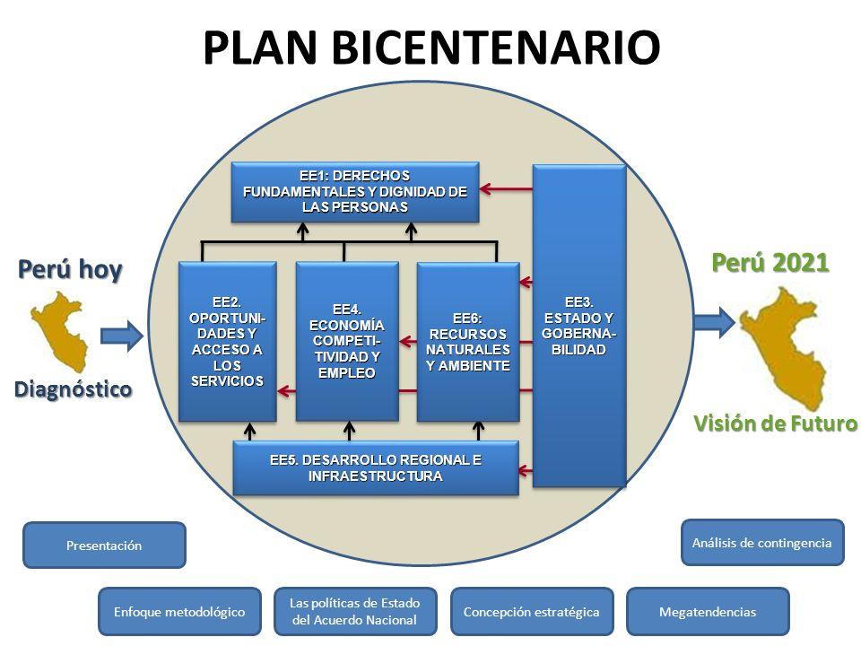 EJE 3: ESTADO Y GOBERNABILIDAD OBJETIVO NACIONAL 3: ESTADO DEMOCRÁTICO Y DESCENTRALIZADO QUE FUNCIONA CON EFICACIA, EFICIENCIA Y ARTICULADAMENTE ENTRE SUS DIFERENTES SECTORES Y LOS TRES NIVELES DE GOBIERNO AL SERVICIO DE LA CIUDADANIA Y DEL DESARROLLO, GARANTIZANDO LA SEGURIDAD NACIONAL OBJETIVO NACIONAL 3: ESTADO DEMOCRÁTICO Y DESCENTRALIZADO QUE FUNCIONA CON EFICACIA, EFICIENCIA Y ARTICULADAMENTE ENTRE SUS DIFERENTES SECTORES Y LOS TRES NIVELES DE GOBIERNO AL SERVICIO DE LA CIUDADANIA Y DEL DESARROLLO, GARANTIZANDO LA SEGURIDAD NACIONAL OBJETIVO NACIONAL 3: ESTADO DEMOCRÁTICO Y DESCENTRALIZADO QUE FUNCIONA CON EFICACIA, EFICIENCIA Y ARTICULADAMENTE ENTRE SUS DIFERENTES SECTORES Y LOS TRES NIVELES DE GOBIERNO AL SERVICIO DE LA CIUDADANIA Y DEL DESARROLLO, GARANTIZANDO LA SEGURIDAD NACIONAL OBJETIVO NACIONAL 3: ESTADO DEMOCRÁTICO Y DESCENTRALIZADO QUE FUNCIONA CON EFICACIA, EFICIENCIA Y ARTICULADAMENTE ENTRE SUS DIFERENTES SECTORES Y LOS TRES NIVELES DE GOBIERNO AL SERVICIO DE LA CIUDADANIA Y DEL DESARROLLO, GARANTIZANDO LA SEGURIDAD NACIONALPRIORIDADES 1.Reforma del Estado 2.Recuperación de la credibilidad del Estado 3.Alianza estratégica con Brasil 4.Operatividad y eficacia del Sistema de Seguridad y Defensa Nacional PRIORIDADES 1.Reforma del Estado 2.Recuperación de la credibilidad del Estado 3.Alianza estratégica con Brasil 4.Operatividad y eficacia del Sistema de Seguridad y Defensa Nacional OBJETIVOS ESPECÍFICOS, METAS Y ACCIONES ESTRATÉGICAS OBJETIVOS ESPECÍFICOS, METAS Y ACCIONES ESTRATÉGICAS OBJETIVOS ESPECÍFICOS, METAS Y ACCIONES ESTRATÉGICAS OBJETIVOS ESPECÍFICOS, METAS Y ACCIONES ESTRATÉGICAS PROGRAMAS ESTRATÉGICOS PROGRAMAS ESTRATÉGICOS PROGRAMAS ESTRATÉGICOS PROGRAMAS ESTRATÉGICOS Inicio Reforma del Estado Reforma del Estado Reforma del Estado Reforma del Estado Gobernabilidad Relaciones exteriores Relaciones exteriores Relaciones exteriores Relaciones exteriores Seguridad y Defensa Nacional Seguridad y Defensa Nacional Seguridad y Defensa Nacional Seg
