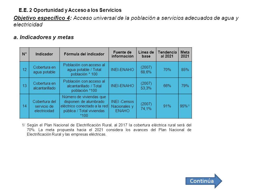 N°Indicador Fórmula del indicador Fuente de información Línea de base Tendencia al 2021 Meta 2021 12 Cobertura en agua potable Población con acceso al