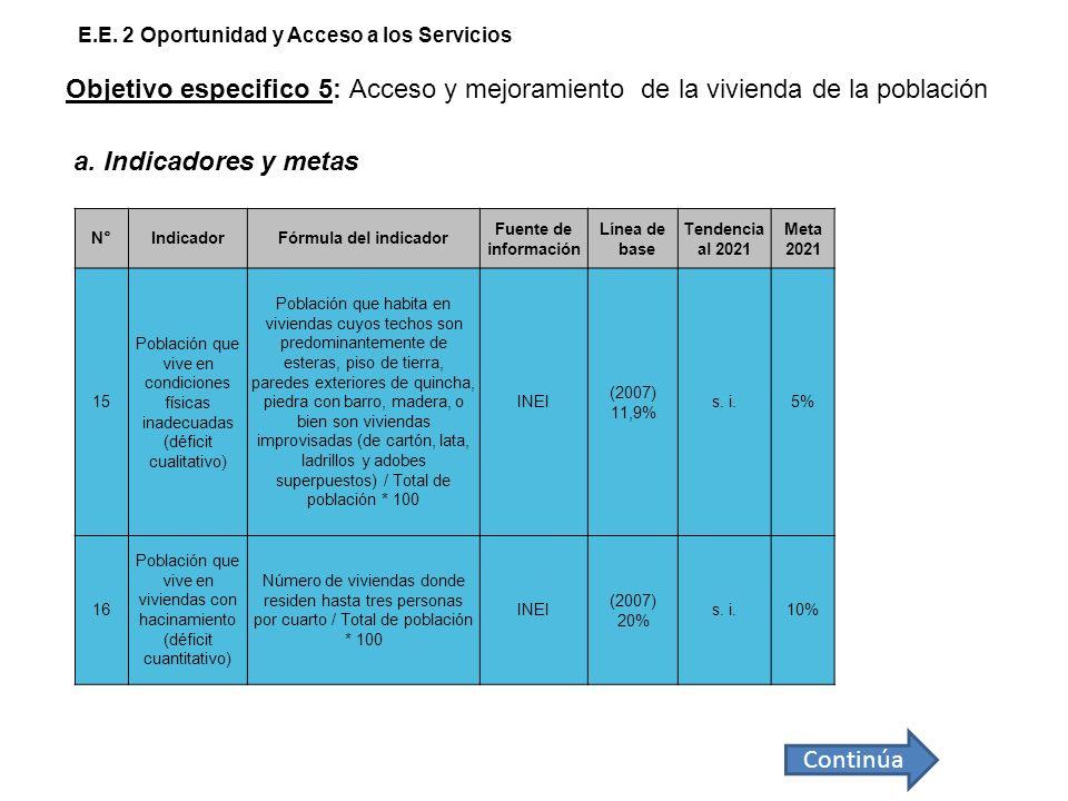 N°IndicadorFórmula del indicador Fuente de información Línea de base Tendencia al 2021 Meta 2021 15 Población que vive en condiciones físicas inadecua