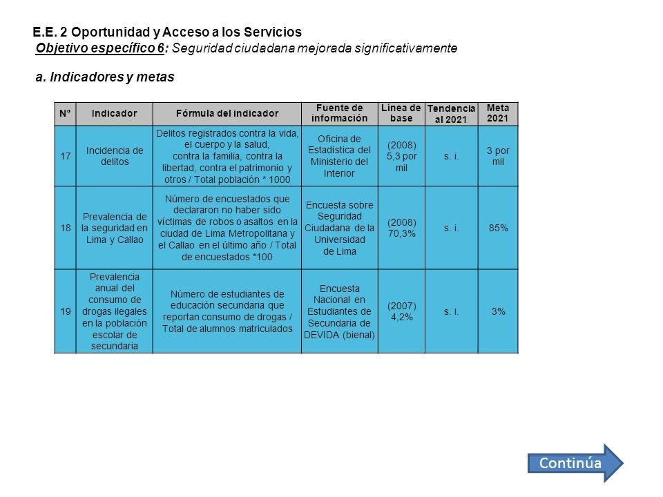 N°IndicadorFórmula del indicador Fuente de información Línea de base Tendencia al 2021 Meta 2021 17 Incidencia de delitos Delitos registrados contra l