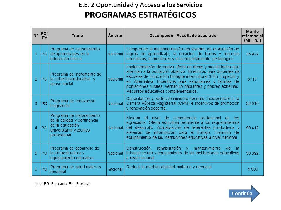 N° PG/ PY TítuloÁmbitoDescripción - Resultado esperado Monto referencial (Mill. S/.) 1PG Programa de mejoramiento de aprendizajes en la educación bási