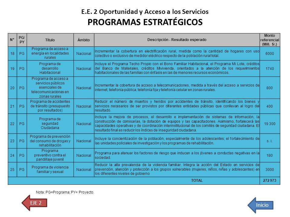 N° PG/ PY TítuloÁmbito Descripción - Resultado esperado Monto referencial (Mill. S/.) 18PG Programa de acceso a energía en localidades rurales Naciona