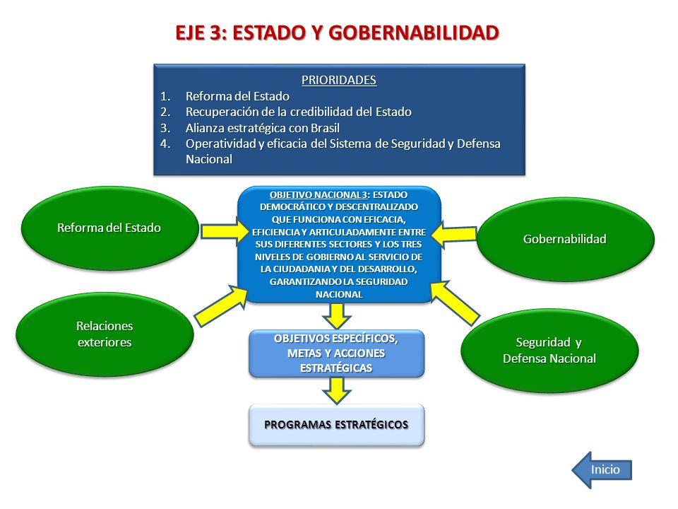 EJE 3: ESTADO Y GOBERNABILIDAD OBJETIVO NACIONAL 3: ESTADO DEMOCRÁTICO Y DESCENTRALIZADO QUE FUNCIONA CON EFICACIA, EFICIENCIA Y ARTICULADAMENTE ENTRE