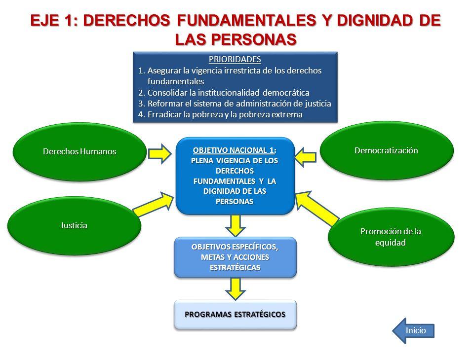 EJE 1: DERECHOS FUNDAMENTALES Y DIGNIDAD DE LAS PERSONAS OBJETIVO NACIONAL 1: PLENA VIGENCIA DE LOS DERECHOS FUNDAMENTALES Y LA DIGNIDAD DE LAS PERSON